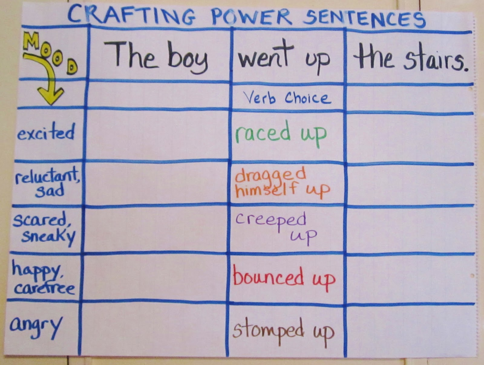 teaching my friends crafting power sentences