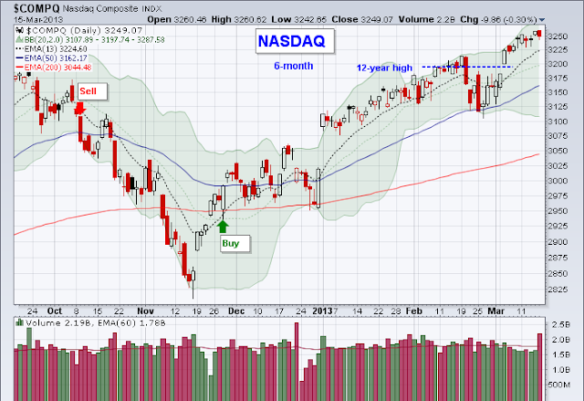 nasdaq daily volume