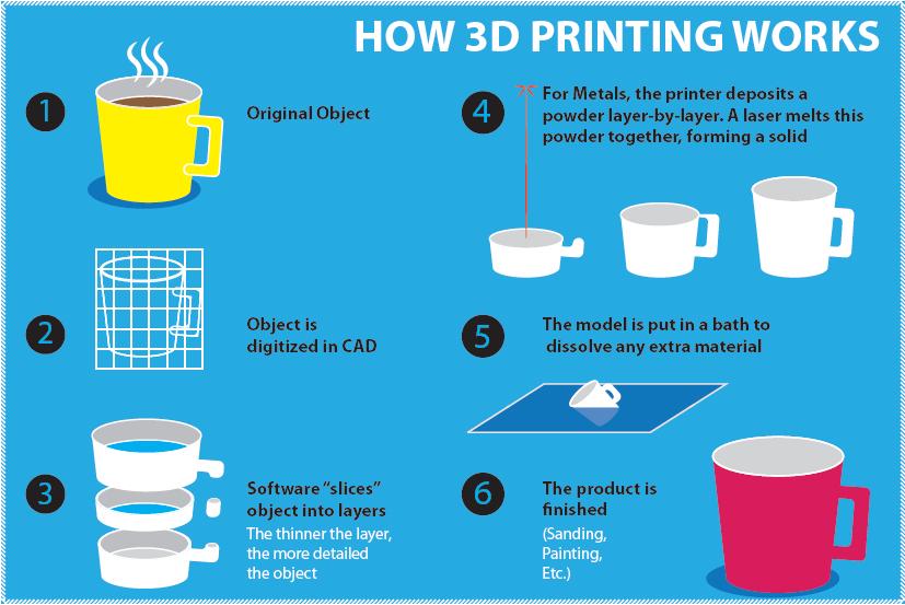 Claudia 39 s 3d imprint 3d printing process