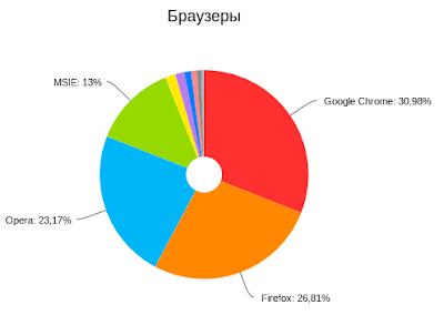 Статистика по браузерам