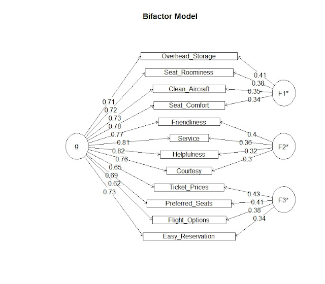 Structural Equation Modeling: Separating the General from the Specific (Part II)