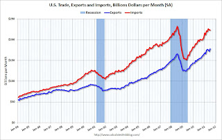 Trade Deficit decreased sharply in July