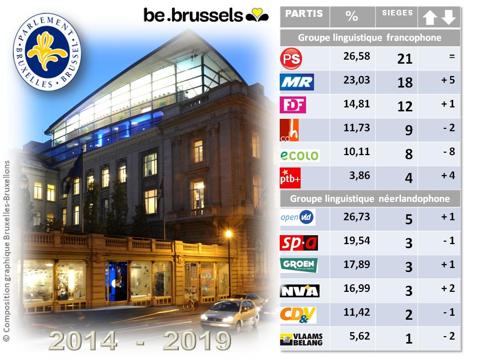 Parlement Région Bruxelles-Capitale 2014-2019 - Résultats des élections 2014 et nombre de sièges obtenus par partis politiques - Bruxelles-Bruxellons
