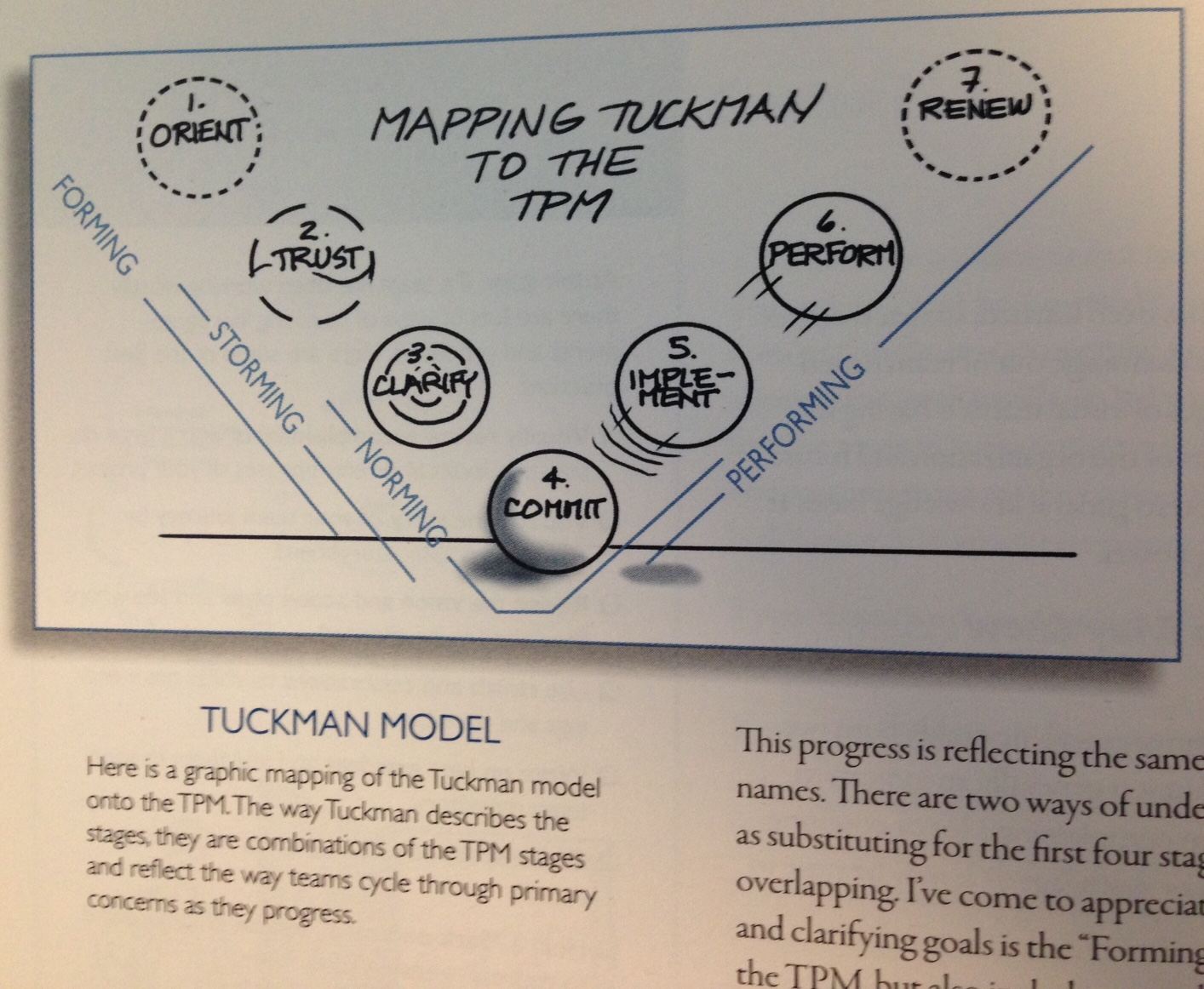 tuckmans model in understanding team effectiveness essay Development of small teams are of vital importance for the success of any project read on for an overview of tuckman's theory of team development, a popular theoretical model on how teams develop over time.
