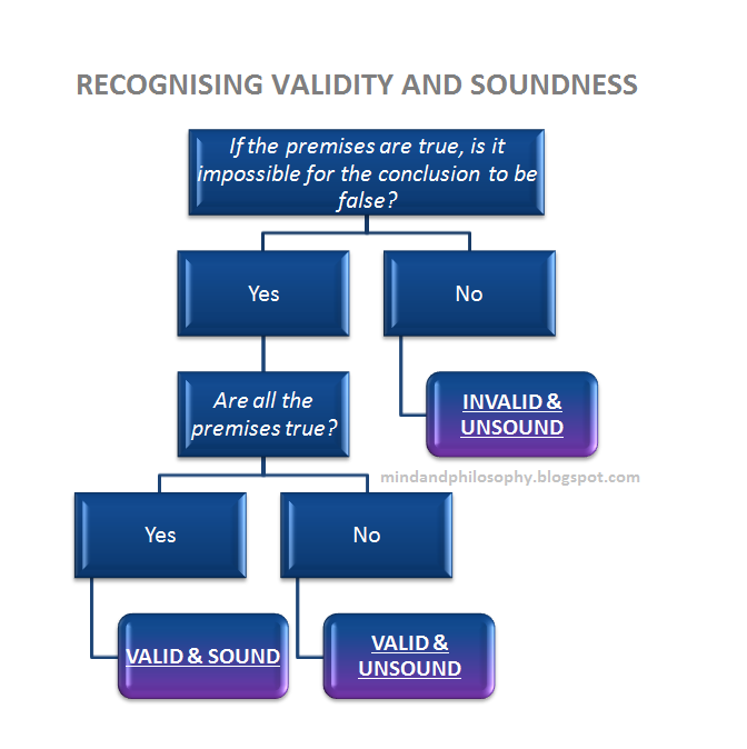 validity and soundness Validity validity has to do with the formal characteristics of an argument, whether  the propositions in the argument preserve the truth along the.
