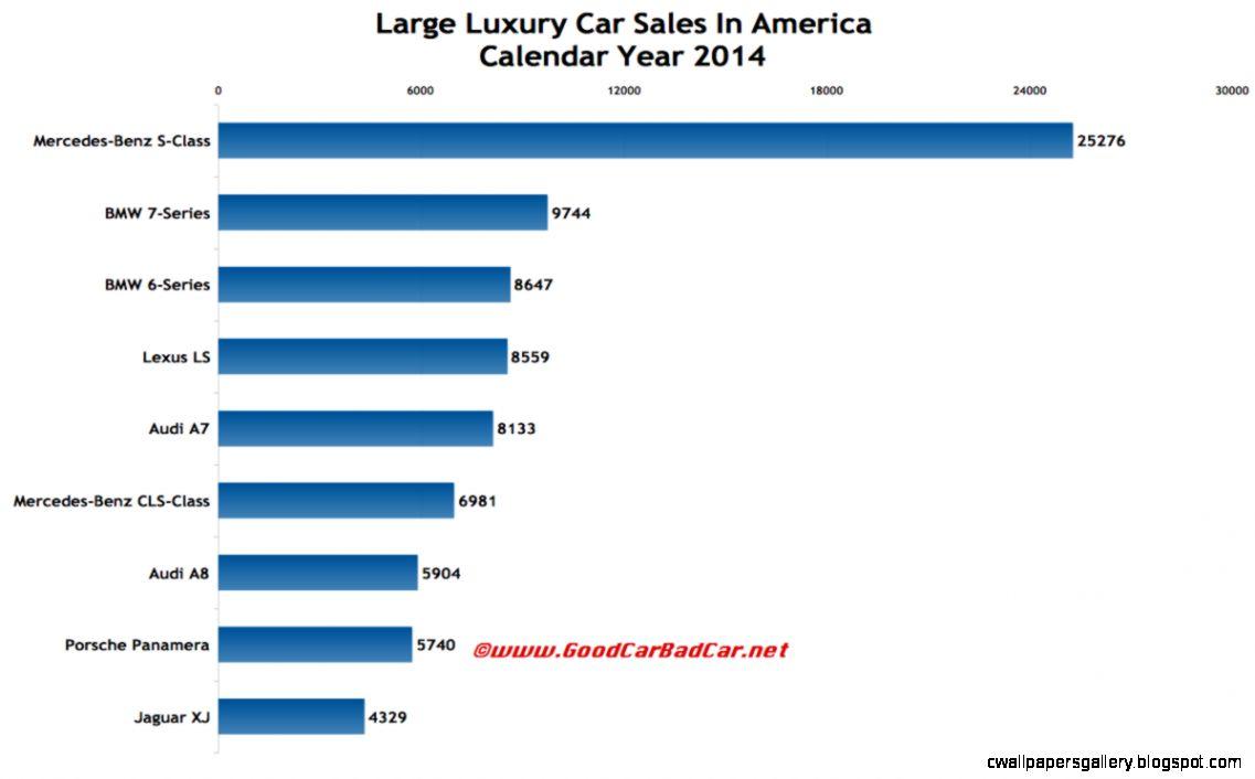 Large Luxury Car Sales In America   December 2014  2014 Year End