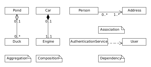 Random thoughts on java programming whats the difference between this is different from an association where an attribute of the dependent class is an instance of the independent class ccuart Images