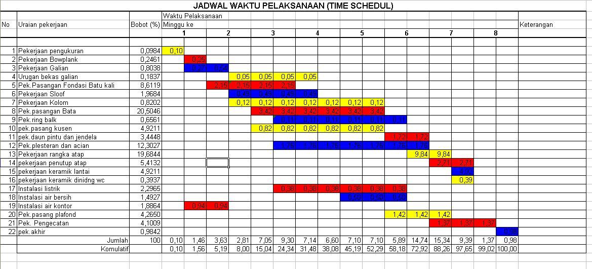 Pelaksanaan pekerjaan, jadwal tenaga kerja, jadwal material pekerjaan