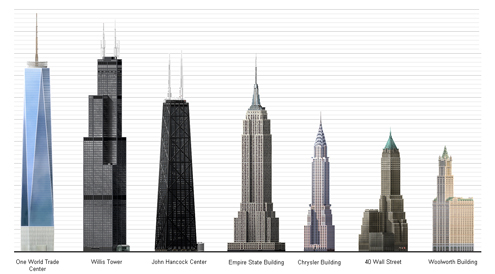 evolution of the skyscraper in the united states works ordered in time