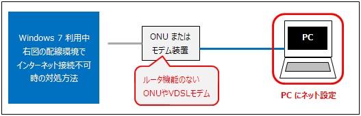 ルータ機能のないONU(回線終端装置)、またはVDSLモデムとWindows 7をLANケーブルで直接繋いでいる環境