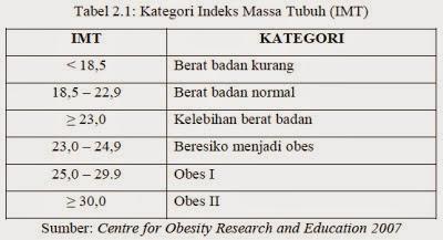 Data Obesitas dan Kegemukan pada Remaja