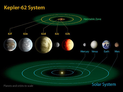 The diagram compares the planets of the inner solar system to Kepler-62, a five-planet system about 1,200 light-years from Earth in the constellation Lyra. The five planets of Kepler-62 orbit a star classified as a K2 dwarf, measuring just two thirds the size of the sun and only one fifth as bright. At seven billion years old, the star is somewhat older than the sun.  Much like our solar system, Kepler-62 is home to two habitable zone worlds, Kepler-62f and Kepler-62e. Kepler-62f orbits every 267 days and is only 40 percent larger than Earth, making it the smallest exoplanet known in the habitable zone of another star. The other habitable zone planet, Kepler-62e, orbits every 122 days and is roughly 60 percent larger than Earth.  The size of Kepler-62f is known, but its mass and composition are not. However, based on previous exoplanet discoveries of similar size that are rocky, scientists are able to determine its mass by association.  The two habitable zone worlds orbiting Kepler-62 have three interior companions, two larger than the size of Earth and one about the size of Mars. Kepler-62b, Kepler-62c and Kepler-62d, orbit every five, 12, and 18 days, respectively, making them very hot and inhospitable for life as we know it.  The artistic concepts of the Kepler-62 planets are the result of scientists and artists collaborating to help imagine the appearance of these distant worlds.  The Kepler space telescope, which simultaneously and continuously measures the brightness of more than 150,000 stars, is NASA's first mission capable of detecting Earth-size planets around stars like our sun.   Image credit: NASA Ames/JPL-Caltech