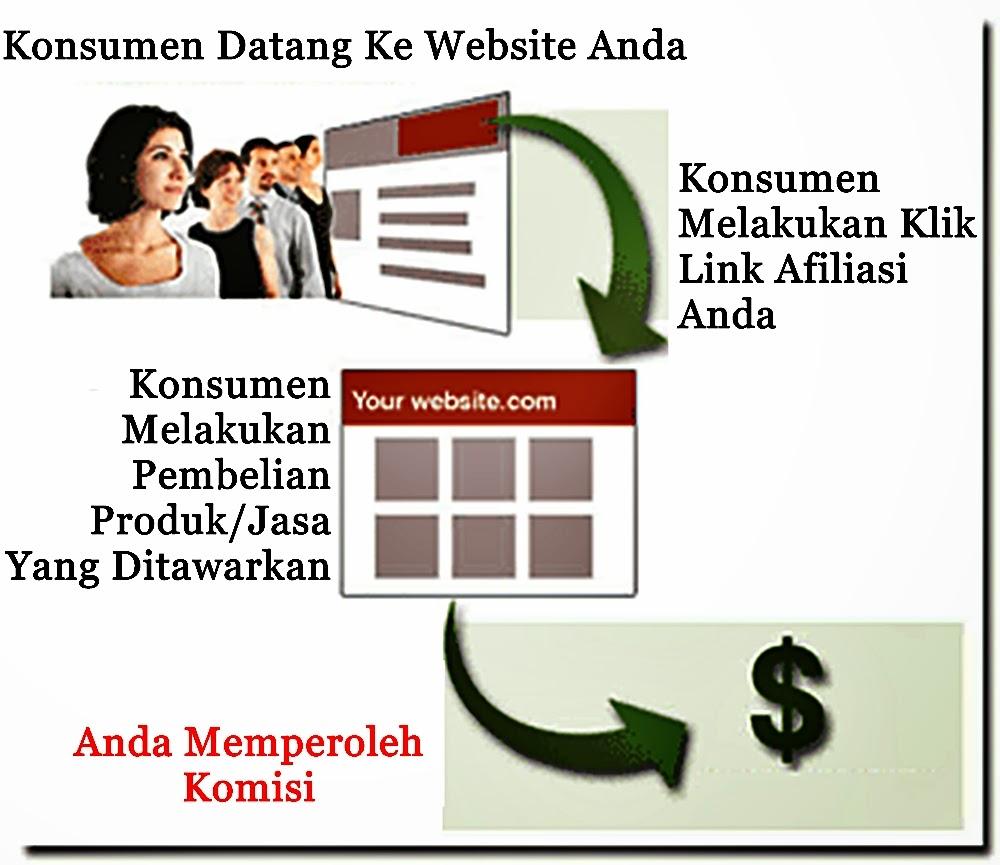 Pengertian Program Afiliasi Bisnis Online