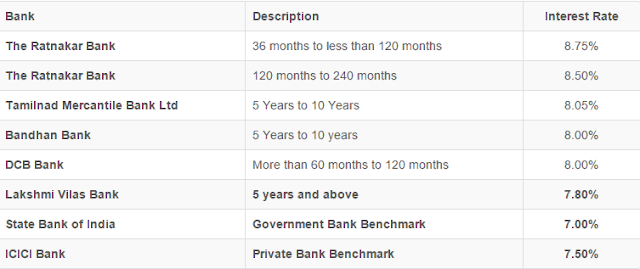 Interest Rate for FD of More than 5 Years