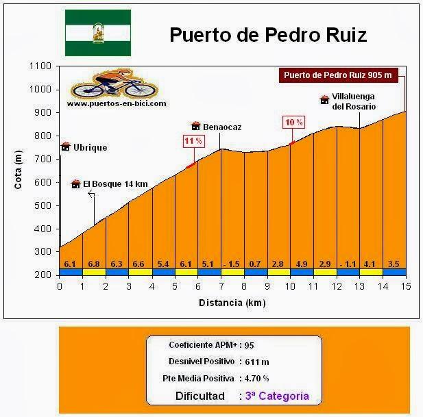 Altimetría Puerto de Pedro Ruiz