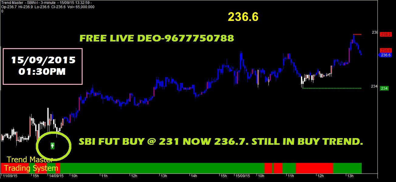 SBIN Share Price