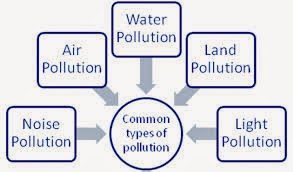 pollutions pollutions at a glance air pollution noise pollution