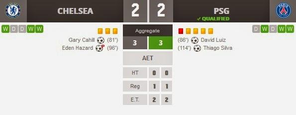 Chelsea 2-2 PSG ( Agg 3-3)
