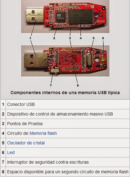 Circuito Usb : Memoria usb estructura y funcionamiento