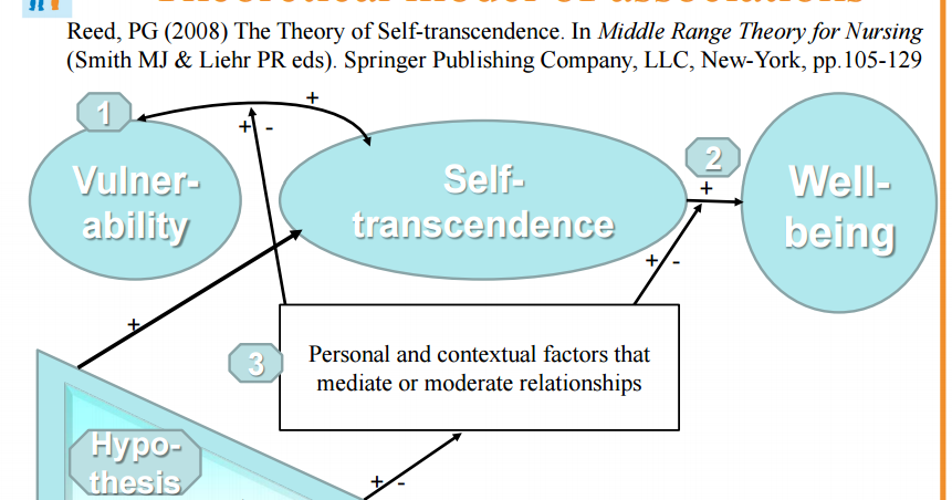 the concept of self transcendence The concept of transcendence in heidegger abstract:  - the self-concept is a complicated process of gaining self-awareness.
