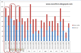 Un gráfico de Excel con Etiquetas de categorías de múltiples niveles.