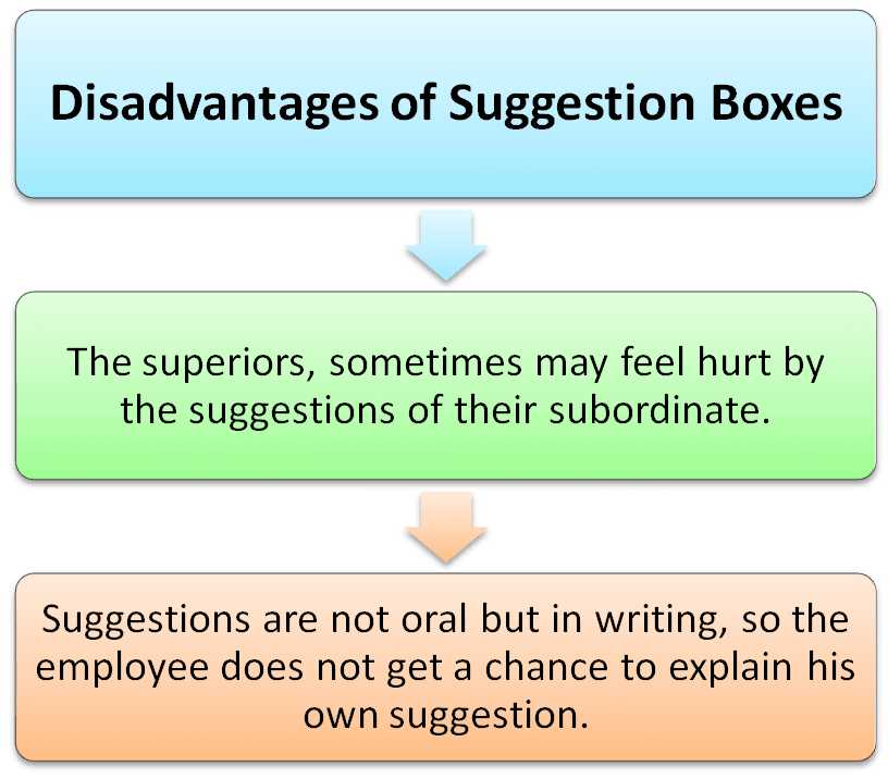 Disadvantages of suggestion boxes