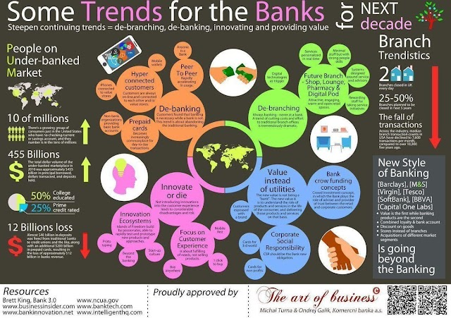 Some #trends for the #bank. #fintech #de-banking