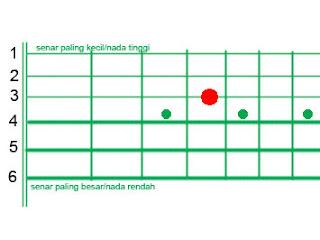 Cara Menyetem Gitar Manual dengan Benar