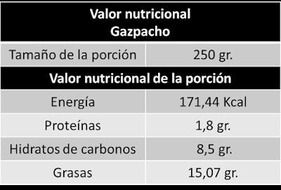 valor nutricional del gazpacho