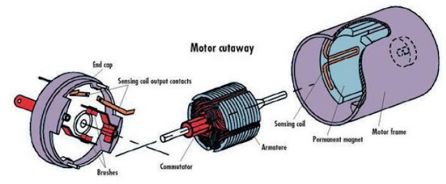 Permanent+Magnet+2 classification of electric motors ~ electrical knowhow electric motor diagram at virtualis.co