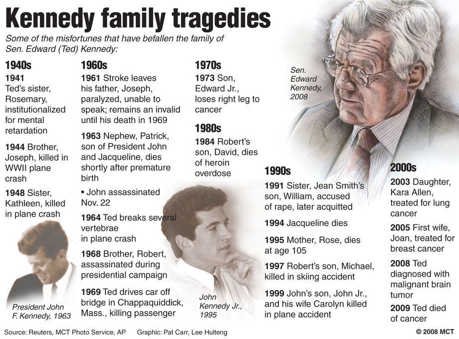 Image Gallery Kennedy Family Curse