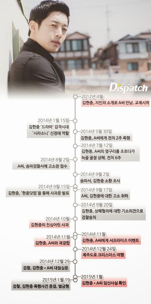 Dispatch breaks down Kim Hyun Joong and A's reunification process