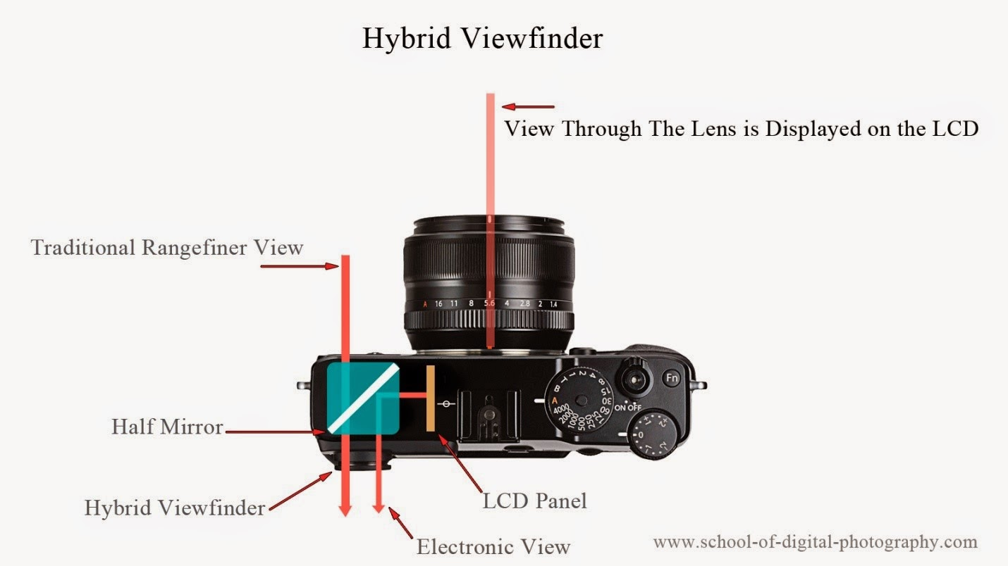 hybrid viewfinder technology