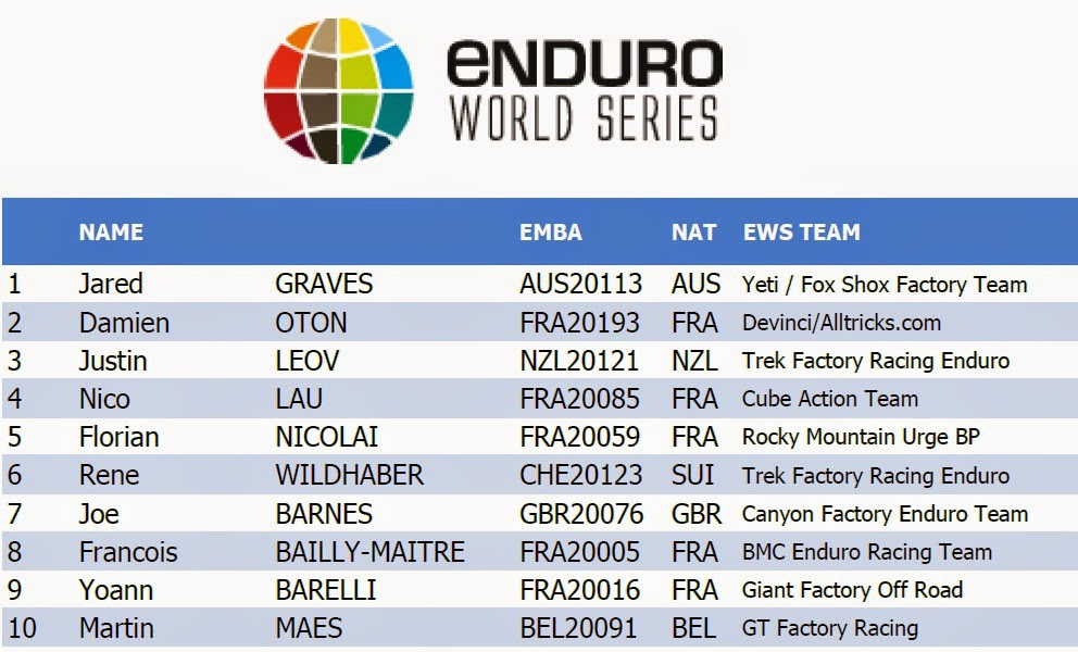 Enduro World Series 2014 Final Results