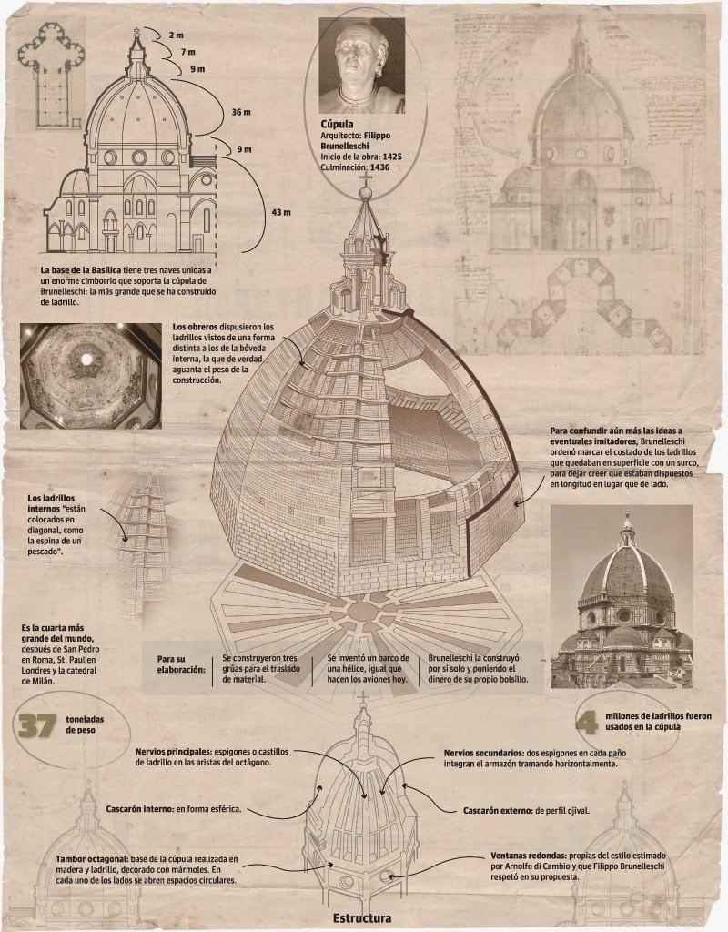 Infografía de la Cúpula de Sta. María del Fiore Florencia
