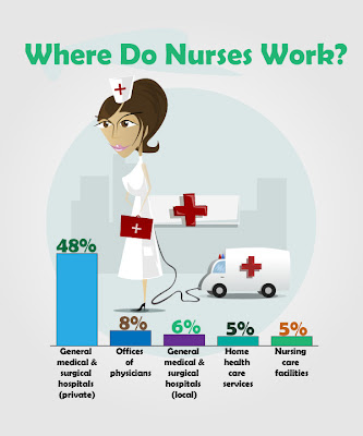 Where Do Nurses Work Infographic