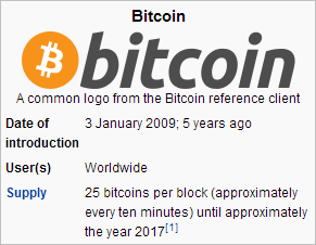 Bitcoin: Date of introduction