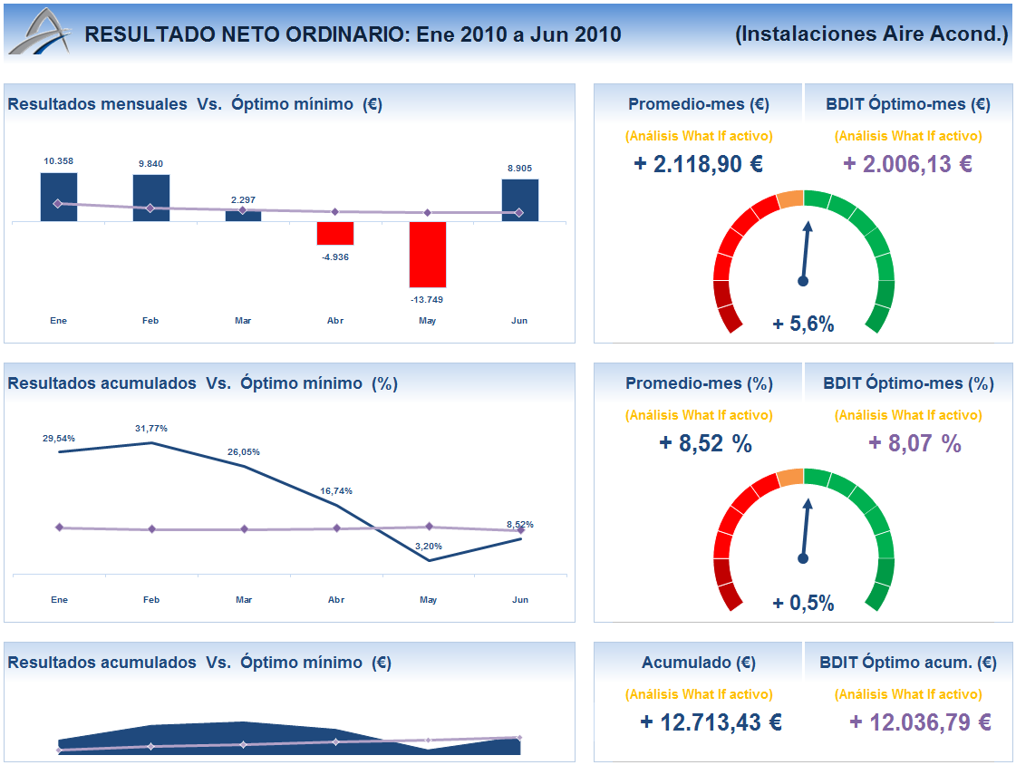 indicador financiero contable: