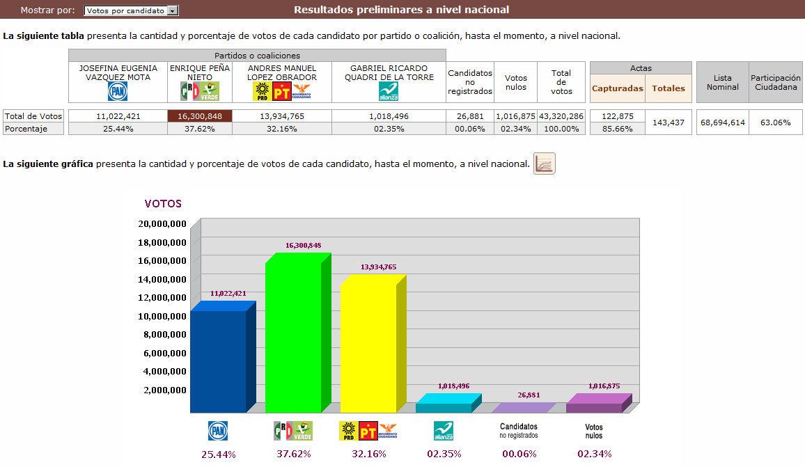 June 2012 june 2012 banco de imagenes gratuitas for Resultados electorales mir