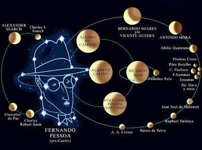 Fernando Pessoa, Plural como o universo