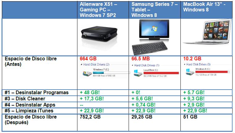 tabla comparativa Trucos para mejorar el rendimiento de la PC