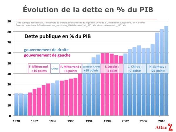 Dette_publique_Evolution_dette_par_type_de_gouvernement