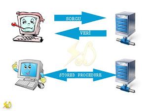 sadık dereköy, stored procedure anlatımı