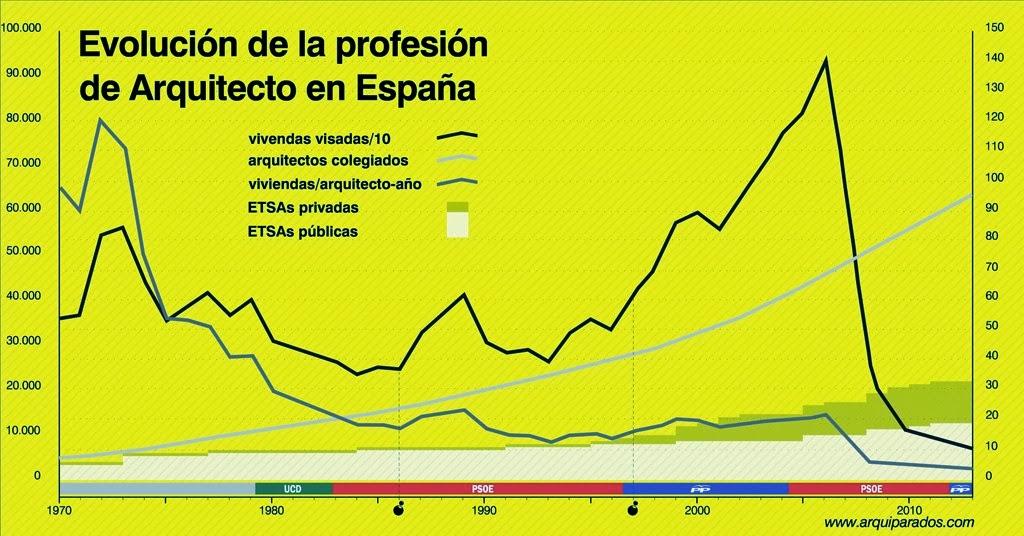 La mirada cr tica no regales tu trabajo - Trabajo de arquitecto en espana ...