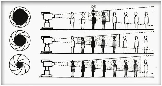 المسافة بين العارض والمصور