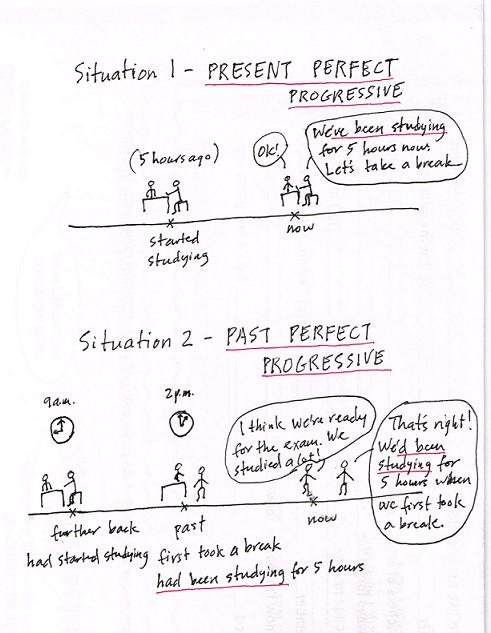 present perfect progressive vs past perfect progressive English verb tenses