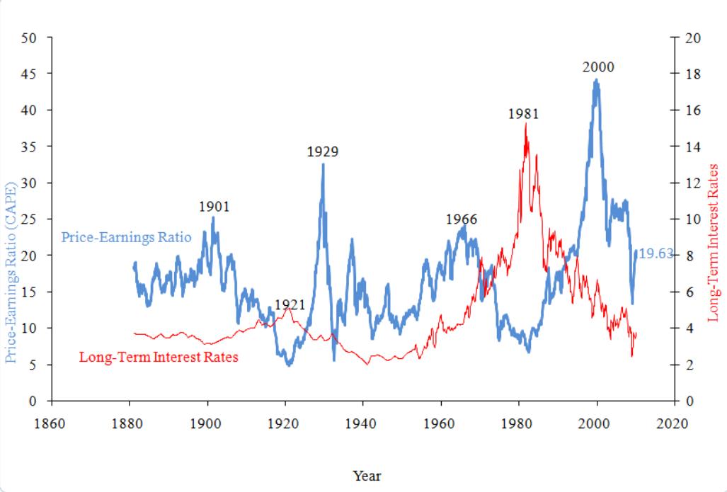Global Stock Market Valuation Ratios