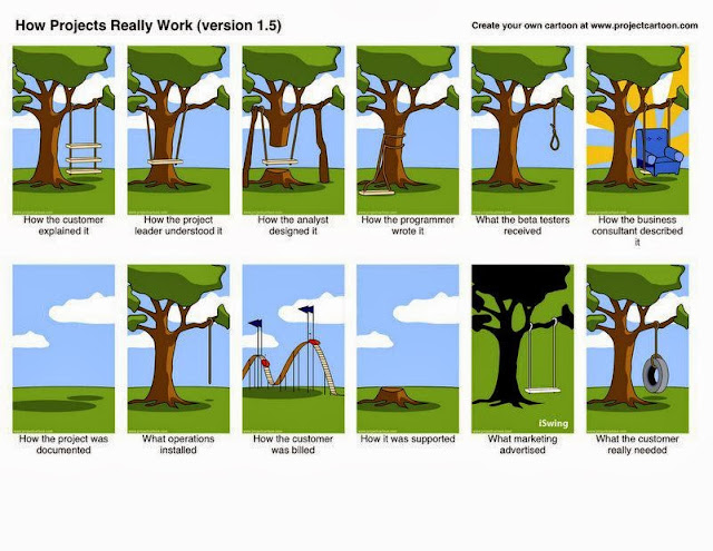How Projects work