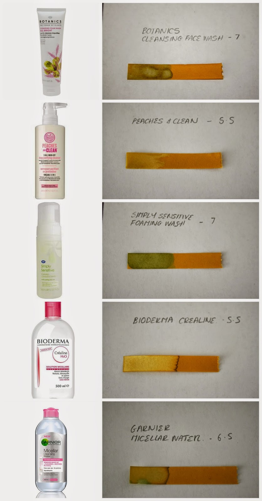 PH-Levels-PH-Values-Effaclar-Duo-Retinol-Reface-Peaches-and-Clean-Bioderma
