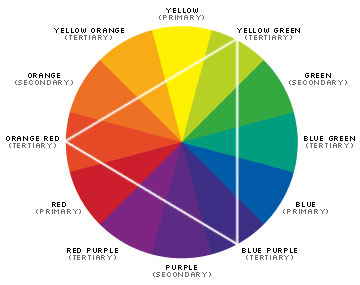 Figure 1 Color Wheel Labeled With Types Of Colors In Their Proper Locations